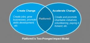 PlatformX's Impact Model